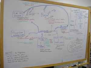 _a white board covered in colorful diagrams_